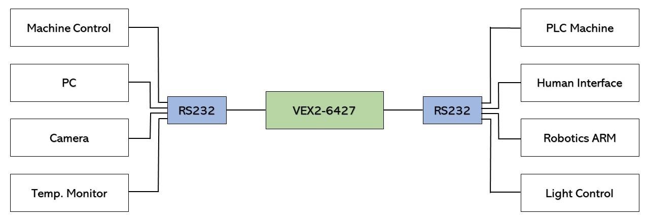 vex2_app_diagram