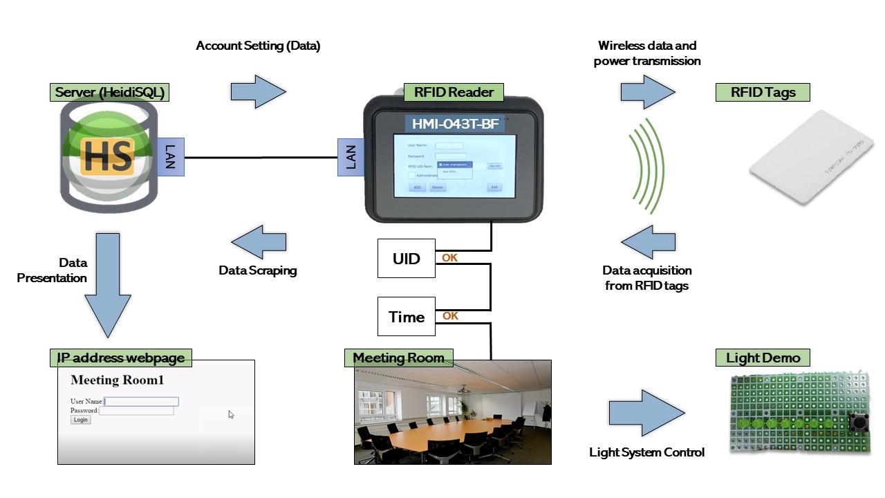 RFID-img3